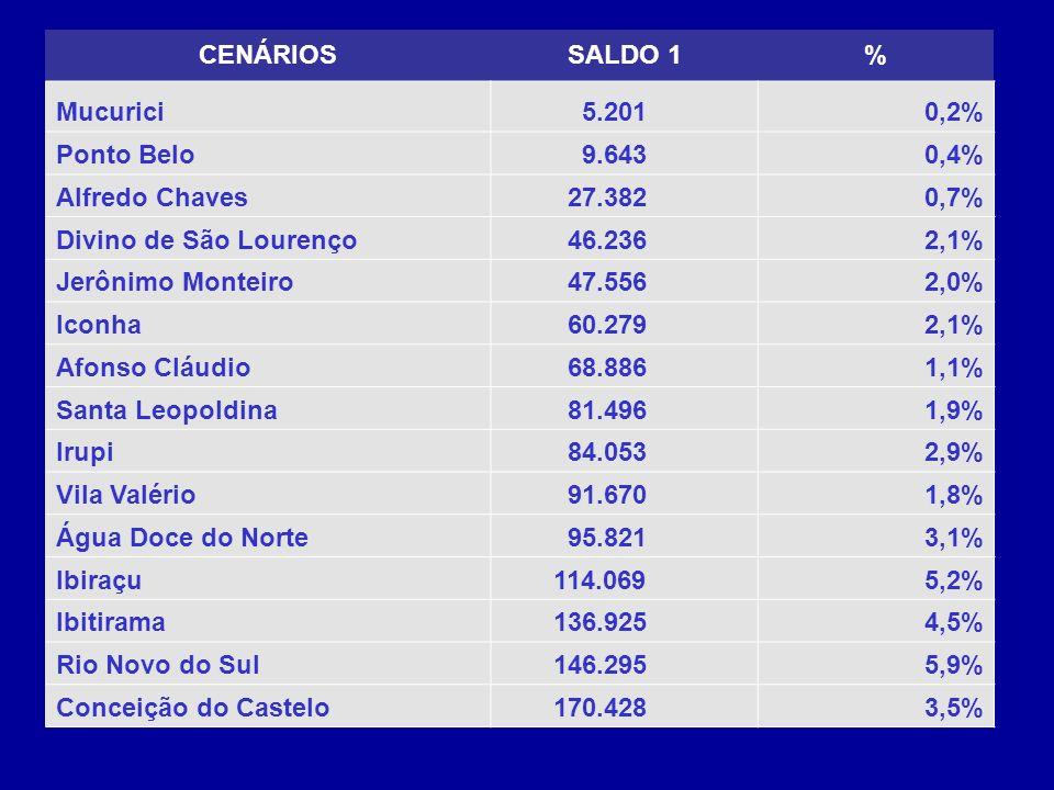CENÁRIOSSALDO 1% Mucurici 5.2010,2% Ponto Belo 9.6430,4% Alfredo Chaves 27.3820,7% Divino de São Lourenço 46.2362,1% Jerônimo Monteiro 47.5562,0% Iconha 60.2792,1% Afonso Cláudio 68.8861,1% Santa Leopoldina 81.4961,9% Irupi 84.0532,9% Vila Valério 91.6701,8% Água Doce do Norte 95.8213,1% Ibiraçu 114.0695,2% Ibitirama 136.9254,5% Rio Novo do Sul 146.2955,9% Conceição do Castelo 170.4283,5%