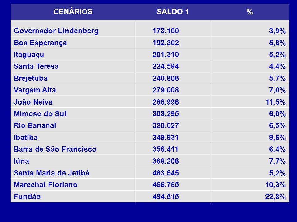 CENÁRIOSSALDO 1% Governador Lindenberg 173.1003,9% Boa Esperança 192.3025,8% Itaguaçu 201.3105,2% Santa Teresa 224.5944,4% Brejetuba 240.8065,7% Vargem Alta 279.0087,0% João Neiva 288.99611,5% Mimoso do Sul 303.2956,0% Rio Bananal 320.0276,5% Ibatiba 349.9319,6% Barra de São Francisco 356.4116,4% Iúna 368.2067,7% Santa Maria de Jetibá 463.6455,2% Marechal Floriano 466.76510,3% Fundão 494.51522,8%