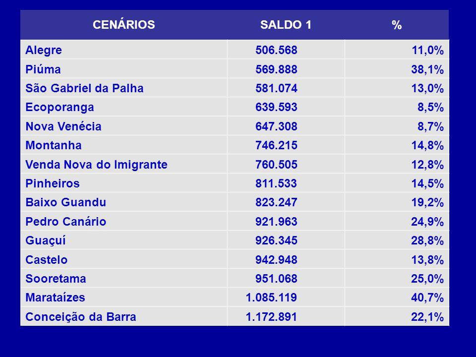 CENÁRIOSSALDO 1% Alegre 506.56811,0% Piúma 569.88838,1% São Gabriel da Palha 581.07413,0% Ecoporanga 639.5938,5% Nova Venécia 647.3088,7% Montanha 746.21514,8% Venda Nova do Imigrante 760.50512,8% Pinheiros 811.53314,5% Baixo Guandu 823.24719,2% Pedro Canário 921.96324,9% Guaçuí 926.34528,8% Castelo 942.94813,8% Sooretama 951.06825,0% Marataízes 1.085.11940,7% Conceição da Barra 1.172.89122,1%