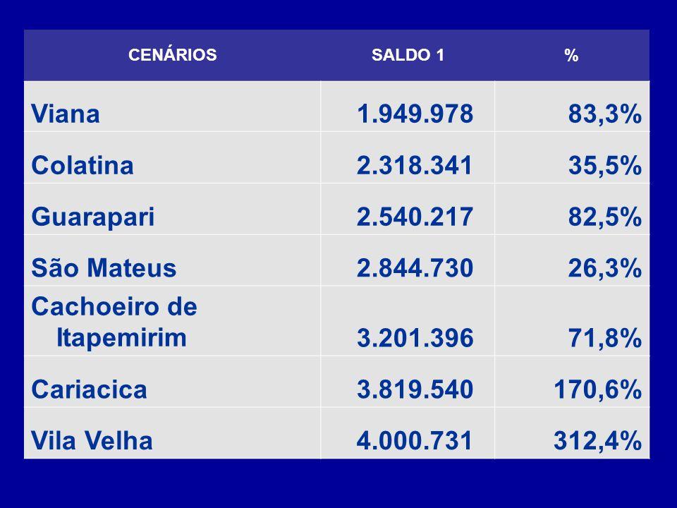 CENÁRIOSSALDO 1% Viana 1.949.97883,3% Colatina 2.318.34135,5% Guarapari 2.540.21782,5% São Mateus 2.844.73026,3% Cachoeiro de Itapemirim 3.201.39671,8% Cariacica 3.819.540170,6% Vila Velha 4.000.731312,4%