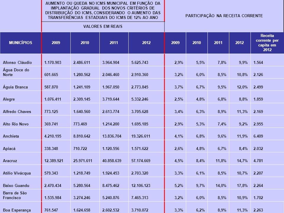 AUMENTO OU QUEDA NO ICMS MUNICIPAL EM FUNÇÃO DA IMPLANTAÇÃO GRADUAL DOS NOVOS CRITÉRIOS DE DISTRIBUIÇÃO DO ICMS, CONSIDERANDO O AUMENTO DAS TRANSFERÊNCIAS ESTADUAIS DO ICMS DE 12% AO ANO PARTICIPAÇÃO NA RECEITA CORRENTE VALORES EM REAIS MUNICÍPIOS20092010201120122009201020112012 Receita corrente per capita em 2012 Afonso Cláudio 1.170.903 2.486.611 3.964.904 5.625.7432,9%5,5%7,8%9,9% 1.564 Água Doce do Norte 601.665 1.280.562 2.046.460 2.910.3603,2%6,0%8,5%10,8% 2.126 Águia Branca 587.870 1.241.109 1.967.050 2.773.8453,7%6,7%9,5%12,0% 2.499 Alegre 1.076.411 2.309.145 3.719.644 5.332.2462,5%4,8%6,8%8,8% 1.859 Alfredo Chaves 773.125 1.640.560 2.613.774 3.705.6283,4%6,3%8,9%11,3% 2.169 Alto Rio Novo 369.741 773.469 1.214.200 1.695.1852,9%5,3%7,4%9,2% 2.955 Anchieta 4.210.195 8.810.642 13.836.704 19.326.6114,1%6,8%9,6%11,9% 6.409 Apiacá 338.348 710.722 1.120.556 1.571.6222,6%4,8%6,7%8,4% 2.032 Aracruz 12.389.921 25.971.611 40.858.639 57.174.6694,5%8,4%11,8%14,7% 4.781 Atílio Vivácqua 579.343 1.218.749 1.924.453 2.703.3203,3%6,1%8,5%10,7% 2.207 Baixo Guandu 2.470.434 5.280.564 8.475.462 12.106.1235,2%9,7%14,0%17,8% 2.264 Barra de São Francisco 1.535.984 3.274.246 5.240.876 7.465.3133,2%6,0%8,5%10,9% 1.702 Boa Esperança 761.547 1.624.658 2.602.532 3.710.0723,3%6,2%8,9%11,3% 2.263