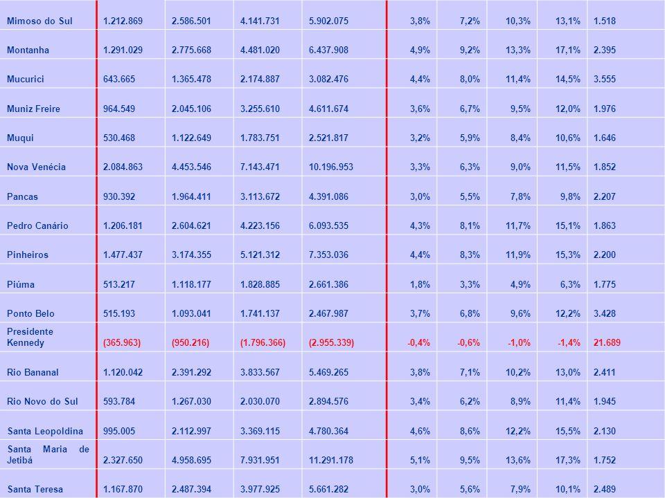 Mimoso do Sul 1.212.869 2.586.501 4.141.731 5.902.0753,8%7,2%10,3%13,1% 1.518 Montanha 1.291.029 2.775.668 4.481.020 6.437.9084,9%9,2%13,3%17,1% 2.395 Mucurici 643.665 1.365.478 2.174.887 3.082.4764,4%8,0%11,4%14,5% 3.555 Muniz Freire 964.549 2.045.106 3.255.610 4.611.6743,6%6,7%9,5%12,0% 1.976 Muqui 530.468 1.122.649 1.783.751 2.521.8173,2%5,9%8,4%10,6% 1.646 Nova Venécia 2.084.863 4.453.546 7.143.471 10.196.9533,3%6,3%9,0%11,5% 1.852 Pancas 930.392 1.964.411 3.113.672 4.391.0863,0%5,5%7,8%9,8% 2.207 Pedro Canário 1.206.181 2.604.621 4.223.156 6.093.5354,3%8,1%11,7%15,1% 1.863 Pinheiros 1.477.437 3.174.355 5.121.312 7.353.0364,4%8,3%11,9%15,3% 2.200 Piúma 513.217 1.118.177 1.828.885 2.661.3861,8%3,3%4,9%6,3% 1.775 Ponto Belo 515.193 1.093.041 1.741.137 2.467.9873,7%6,8%9,6%12,2% 3.428 Presidente Kennedy (365.963) (950.216) (1.796.366) (2.955.339)-0,4%-0,6%-1,0%-1,4% 21.689 Rio Bananal 1.120.042 2.391.292 3.833.567 5.469.2653,8%7,1%10,2%13,0% 2.411 Rio Novo do Sul 593.784 1.267.030 2.030.070 2.894.5763,4%6,2%8,9%11,4% 1.945 Santa Leopoldina 995.005 2.112.997 3.369.115 4.780.3644,6%8,6%12,2%15,5% 2.130 Santa Maria de Jetibá 2.327.650 4.958.695 7.931.951 11.291.1785,1%9,5%13,6%17,3% 1.752 Santa Teresa 1.167.870 2.487.394 3.977.925 5.661.2823,0%5,6%7,9%10,1% 2.489