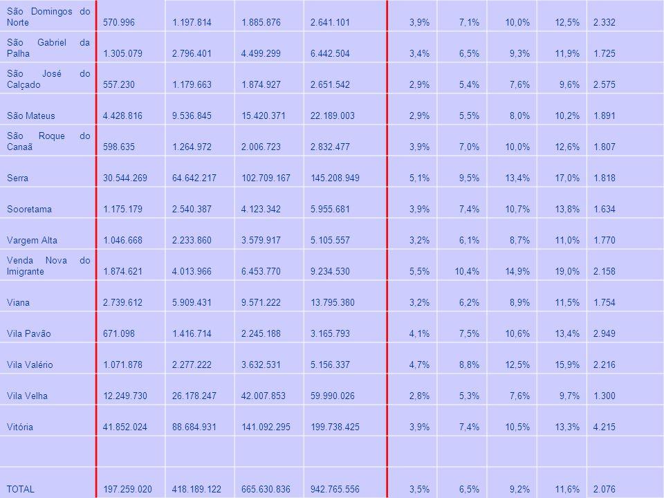 São Domingos do Norte 570.996 1.197.814 1.885.876 2.641.1013,9%7,1%10,0%12,5% 2.332 São Gabriel da Palha 1.305.079 2.796.401 4.499.299 6.442.5043,4%6,