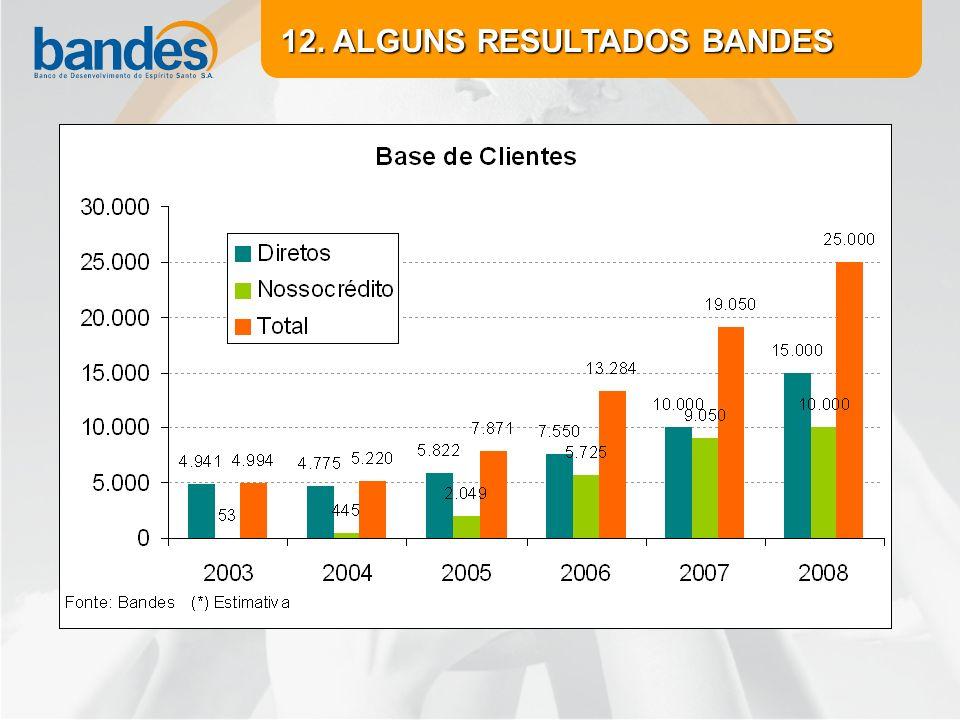 12. ALGUNS RESULTADOS BANDES