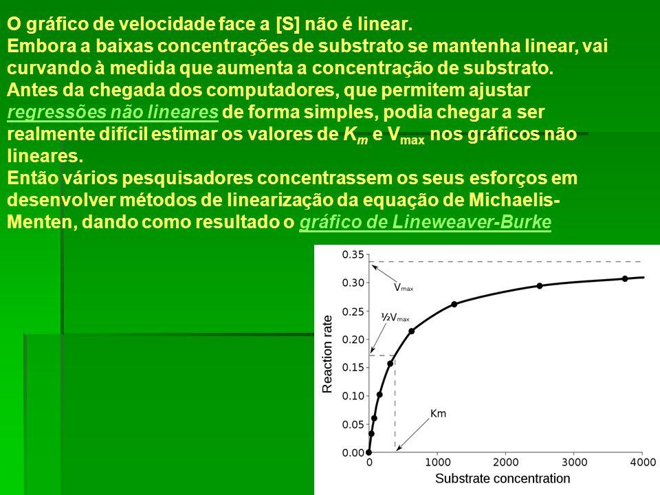 O gráfico de velocidade face a [S] não é linear. Embora a baixas concentrações de substrato se mantenha linear, vai curvando à medida que aumenta a co