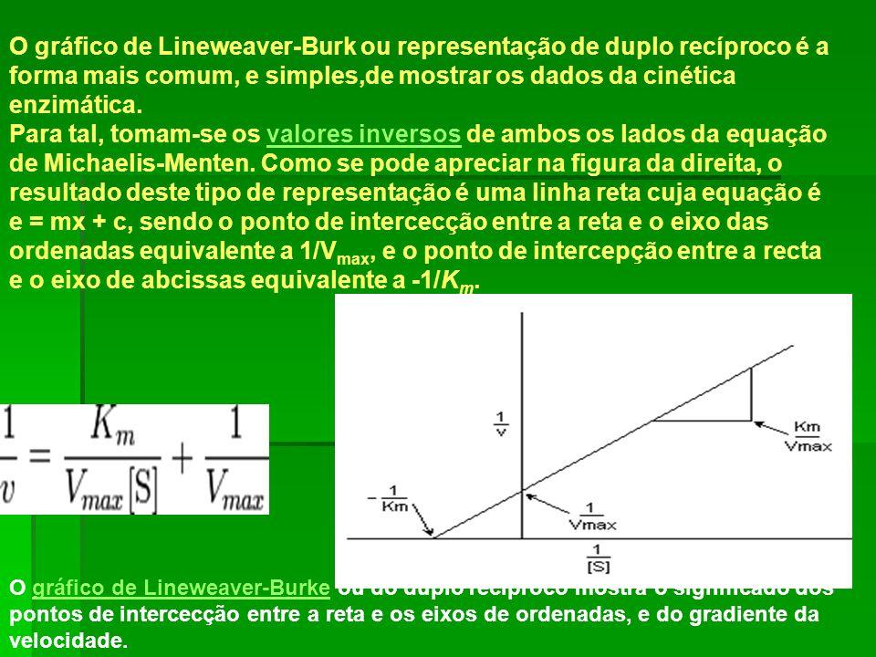 O gráfico de Lineweaver-Burk ou representação de duplo recíproco é a forma mais comum, e simples,de mostrar os dados da cinética enzimática. Para tal,