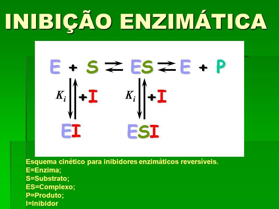 INIBIÇÃO ENZIMÁTICA Esquema cinético para inibidores enzimáticos reversíveis. E=Enzima; S=Substrato; ES=Complexo; P=Produto; I=Inibidor