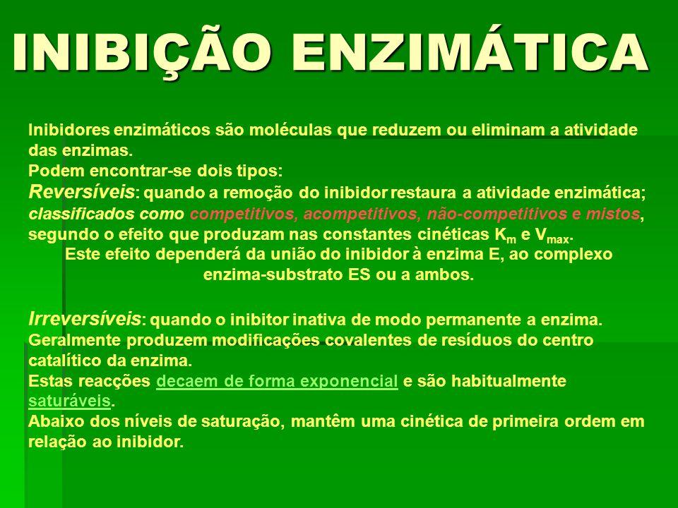 INIBIÇÃO ENZIMÁTICA Inibidores enzimáticos são moléculas que reduzem ou eliminam a atividade das enzimas. Podem encontrar-se dois tipos: Reversíveis :