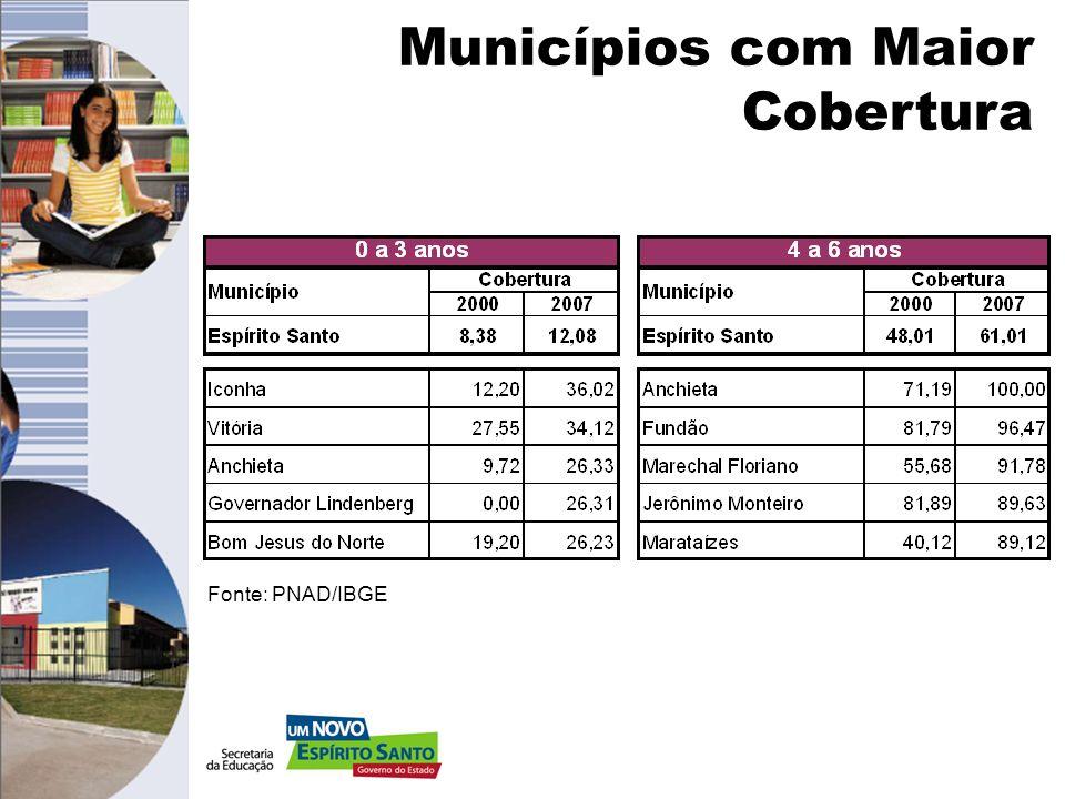 Municípios com Menor Cobertura Fonte: PNAD/IBGE
