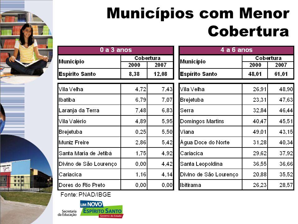 Matrículas na Educação Básica no ES. Fonte: Censo Escolar / INEP-MEC