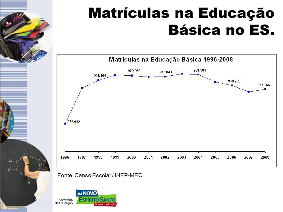 Investimento em Educação Estimado Fonte: SEFAZ/SEDU