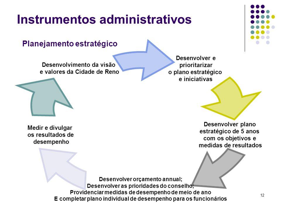 12 Instrumentos administrativos Desenvolver e prioritarizar o plano estratégico e iniciativas Desenvolver plano estratégico de 5 anos com os objetivos
