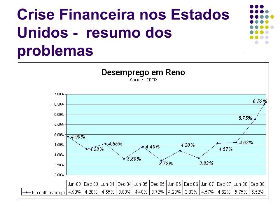 19 Crise Financeira nos Estados Unidos - resumo dos problemas