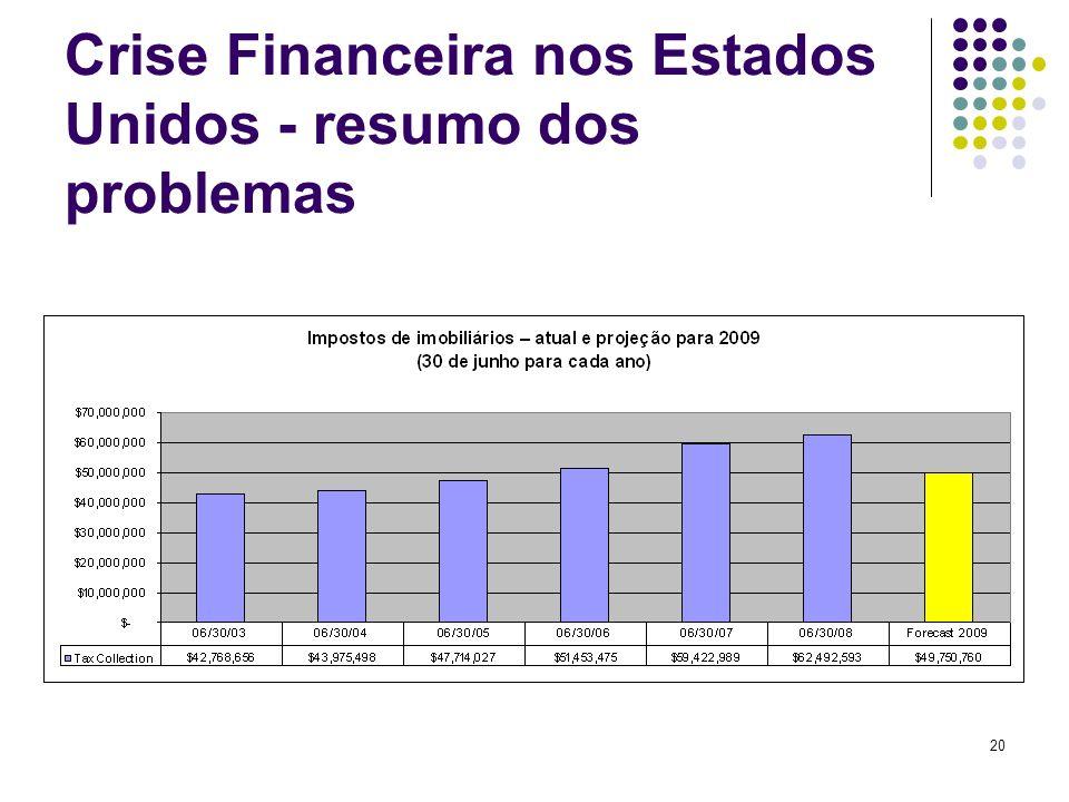 20 Crise Financeira nos Estados Unidos - resumo dos problemas