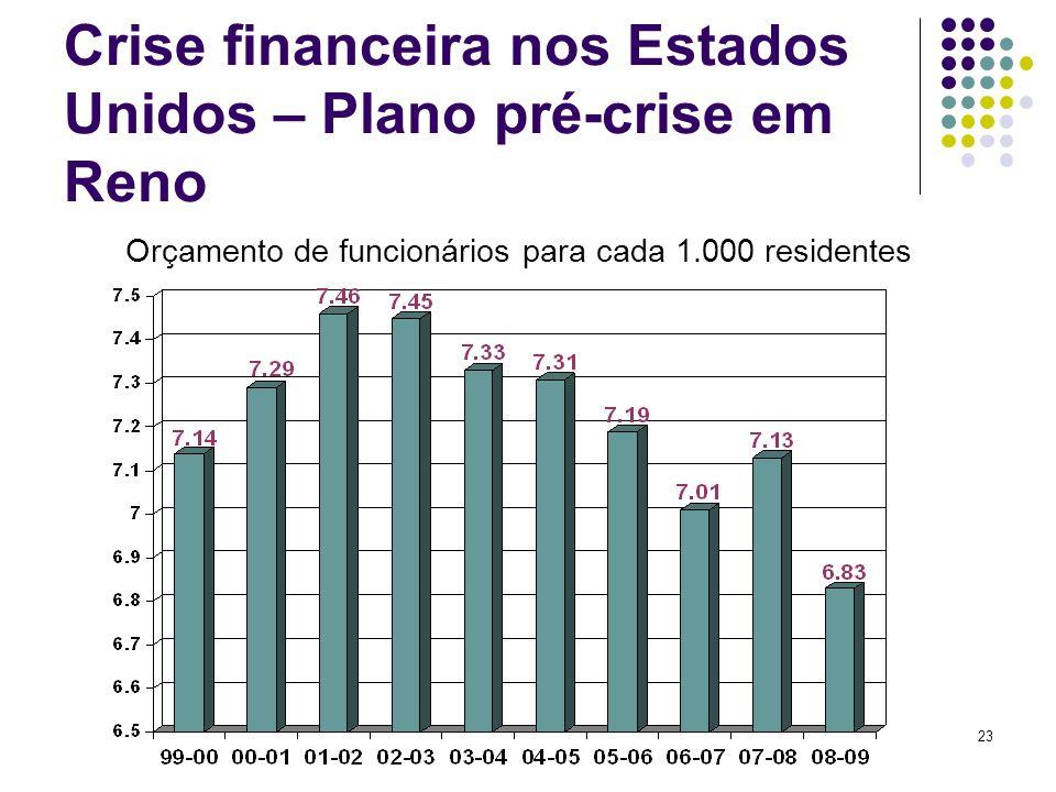 23 Crise financeira nos Estados Unidos – Plano pré-crise em Reno Orçamento de funcionários para cada 1.000 residentes
