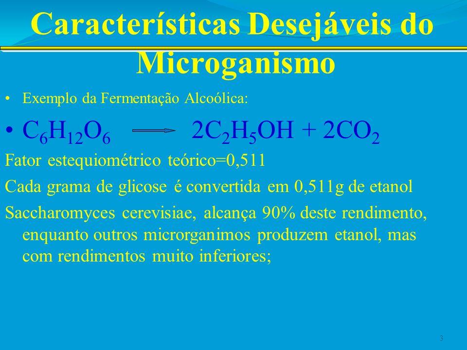 Características Desejáveis do Microganismo Exemplo da Fermentação Alcoólica: C 6 H 12 O 6 2C 2 H 5 OH + 2CO 2 Por outro lado, sabe-se que quando se atinge 8 à 10% em volume de álcool no meio, ocorre inibição da levedura e diminui a velocidade de conversão de açúcar em álcool.