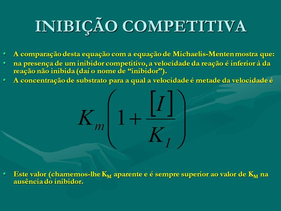 INIBIÇÃO COMPETITIVA A comparação desta equação com a equação de Michaelis-Menten mostra que:A comparação desta equação com a equação de Michaelis-Men