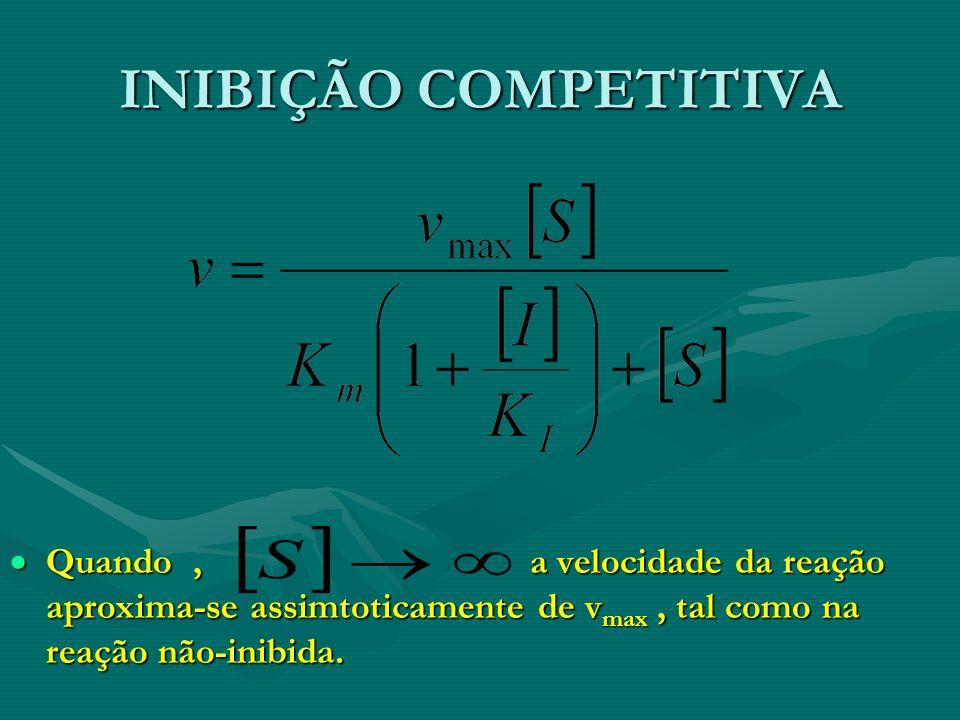 INIBIÇÃO COMPETITIVA Quando, a velocidade da reação aproxima-se assimtoticamente de v max, tal como na reação não-inibida. Quando, a velocidade da rea