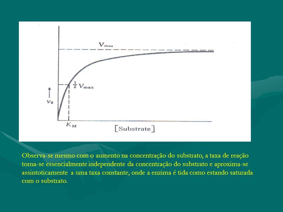 Observa-se mesmo com o aumento na concentração do substrato, a taxa de reação torna-se essencialmente independente da concentração do substrato e apro