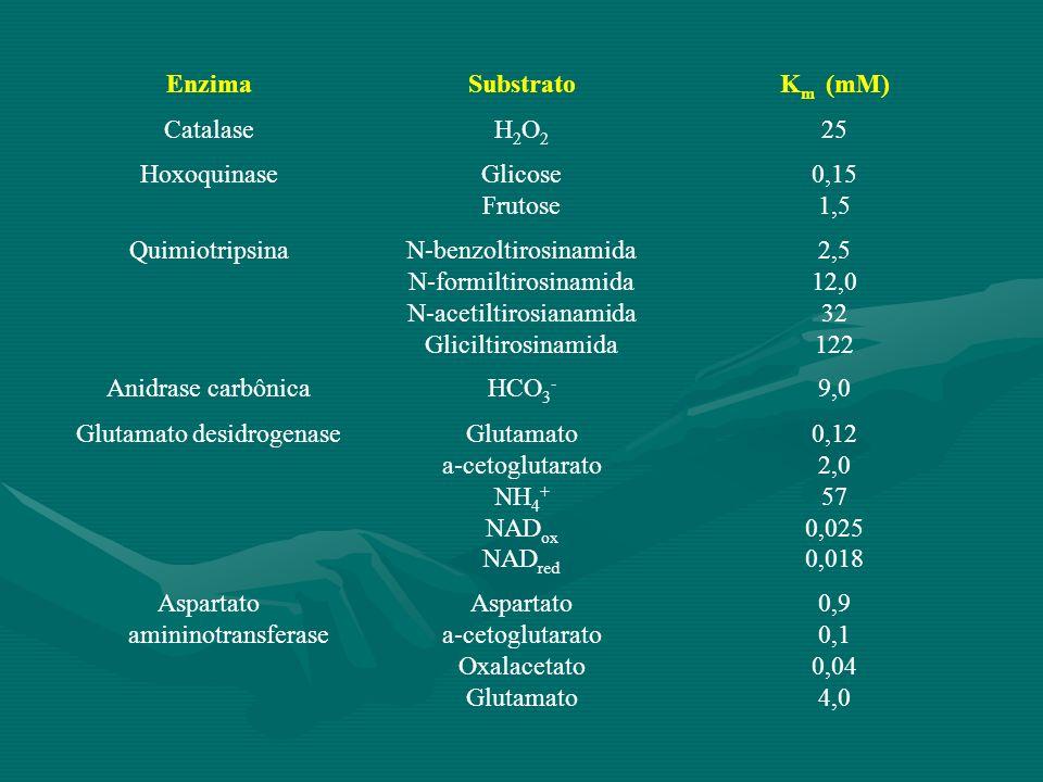EnzimaSubstratoK m (mM) CatalaseH2O2H2O2 25 HoxoquinaseGlicose Frutose 0,15 1,5 QuimiotripsinaN-benzoltirosinamida N-formiltirosinamida N-acetiltirosi