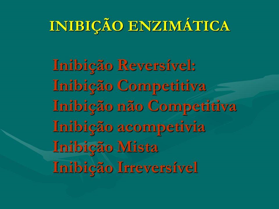 INIBIÇÃO ENZIMÁTICA Inibição Reversível: Inibição Competitiva Inibição não Competitiva Inibição acompetivia Inibição Mista Inibição Irreversível