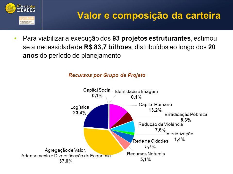 Valor e composição da carteira Para viabilizar a execução dos 93 projetos estruturantes, estimou- se a necessidade de R$ 83,7 bilhões, distribuídos ao longo dos 20 anos do período de planejamento Recursos por Grupo de Projeto Identidade e Imagem 0,1% Capital Social 0,1% Recursos Naturais 5,1% Capital Humano 13,2% Erradicação Pobreza 6,3% Redução da Violência 7,6% Interiorização 1,4% Rede de Cidades 5,7% Agregação de Valor, Adensamento e Diversificação da Economia 37,0% Logística 23,4%