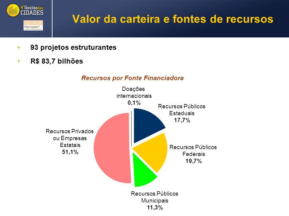 Valor da carteira e fontes de recursos 93 projetos estruturantes R$ 83,7 bilhões Recursos por Fonte Financiadora Recursos Públicos Estaduais 17,7% Recursos Públicos Federais 19,7% Recursos Públicos Municipais 11,3% Recursos Privados ou Empresas Estatais 51,1% Doações internacionais 0,1%