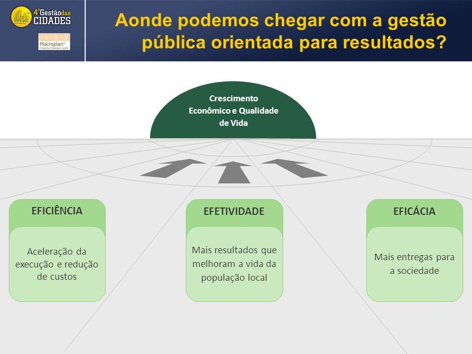EFICIÊNCIA EFETIVIDADEEFICÁCIA Aonde podemos chegar com a gestão pública orientada para resultados.