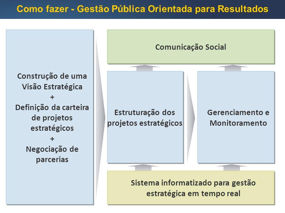 Sistema informatizado para gestão estratégica em tempo real Como fazer - Gestão Pública Orientada para Resultados Gerenciamento e Monitoramento Estruturação dos projetos estratégicos Construção de uma Visão Estratégica + Definição da carteira de projetos estratégicos + Negociação de parcerias Construção de uma Visão Estratégica + Definição da carteira de projetos estratégicos + Negociação de parcerias Comunicação Social