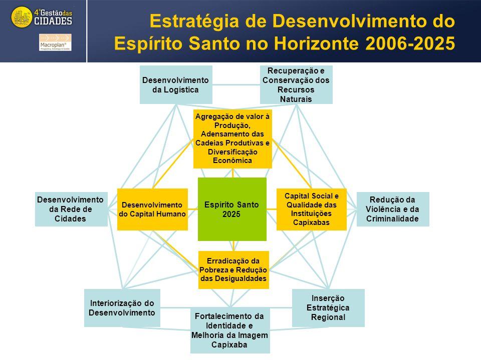 Desenvolvimento da Logística Recuperação e Conservação dos Recursos Naturais Desenvolvimento da Rede de Cidades Redução da Violência e da Criminalidade Interiorização do Desenvolvimento Inserção Estratégica Regional Agregação de valor à Produção, Adensamento das Cadeias Produtivas e Diversificação Econômica Estratégia de Desenvolvimento do Espírito Santo no Horizonte 2006-2025 Espírito Santo 2025 Fortalecimento da Identidade e Melhoria da Imagem Capixaba Capital Social e Qualidade das Instituições Capixabas Erradicação da Pobreza e Redução das Desigualdades Desenvolvimento do Capital Humano