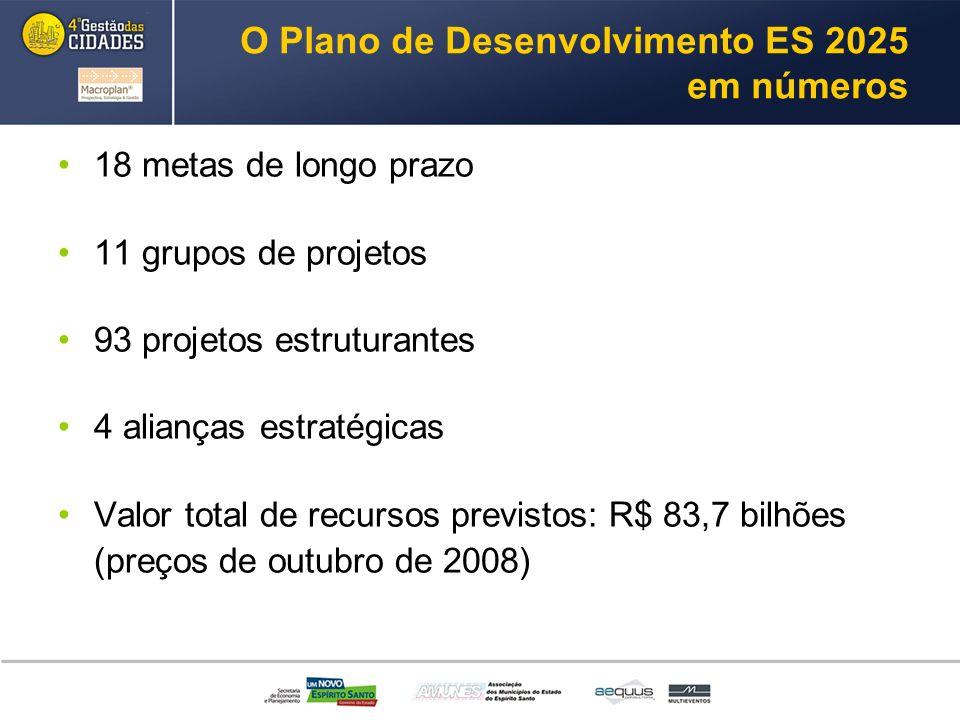 O Plano de Desenvolvimento ES 2025 em números 18 metas de longo prazo 11 grupos de projetos 93 projetos estruturantes 4 alianças estratégicas Valor total de recursos previstos: R$ 83,7 bilhões (preços de outubro de 2008)