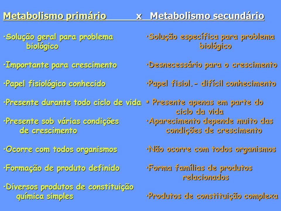 Metabolismo primário x Metabolismo secundário Solução geral para problemaSolução geral para problema biológico biológico Importante para crescimentoIm