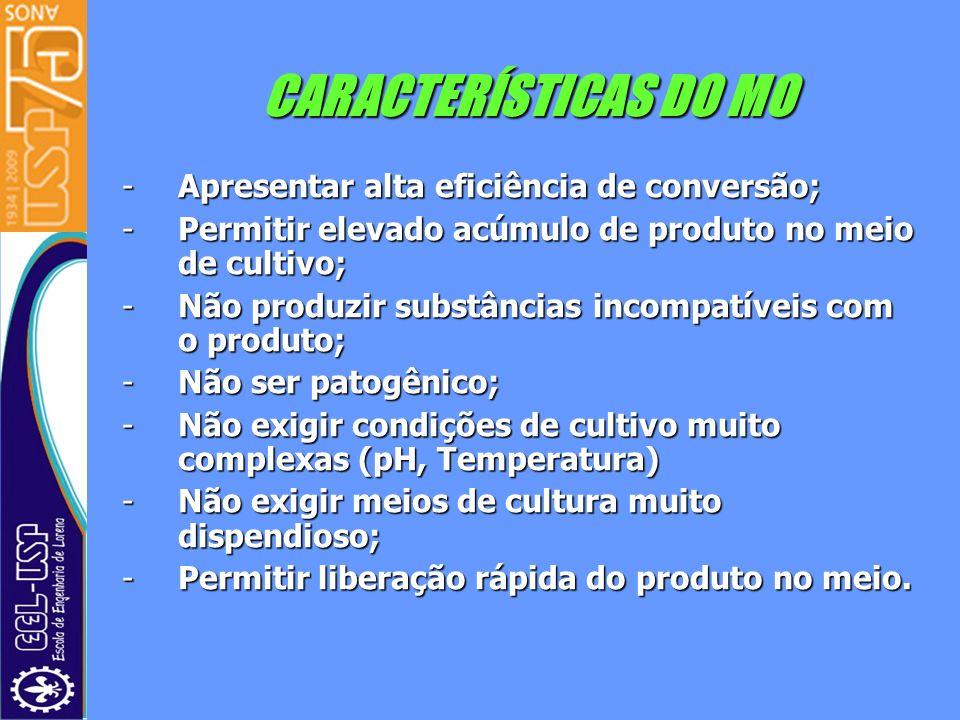 CARACTERÍSTICAS DO MO -Apresentar alta eficiência de conversão; -Permitir elevado acúmulo de produto no meio de cultivo; -Não produzir substâncias inc