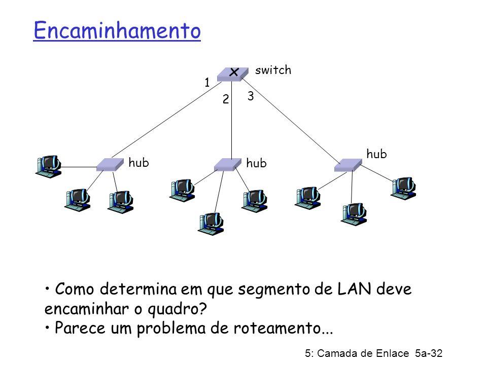 5: Camada de Enlace 5a-32 Encaminhamento Como determina em que segmento de LAN deve encaminhar o quadro.