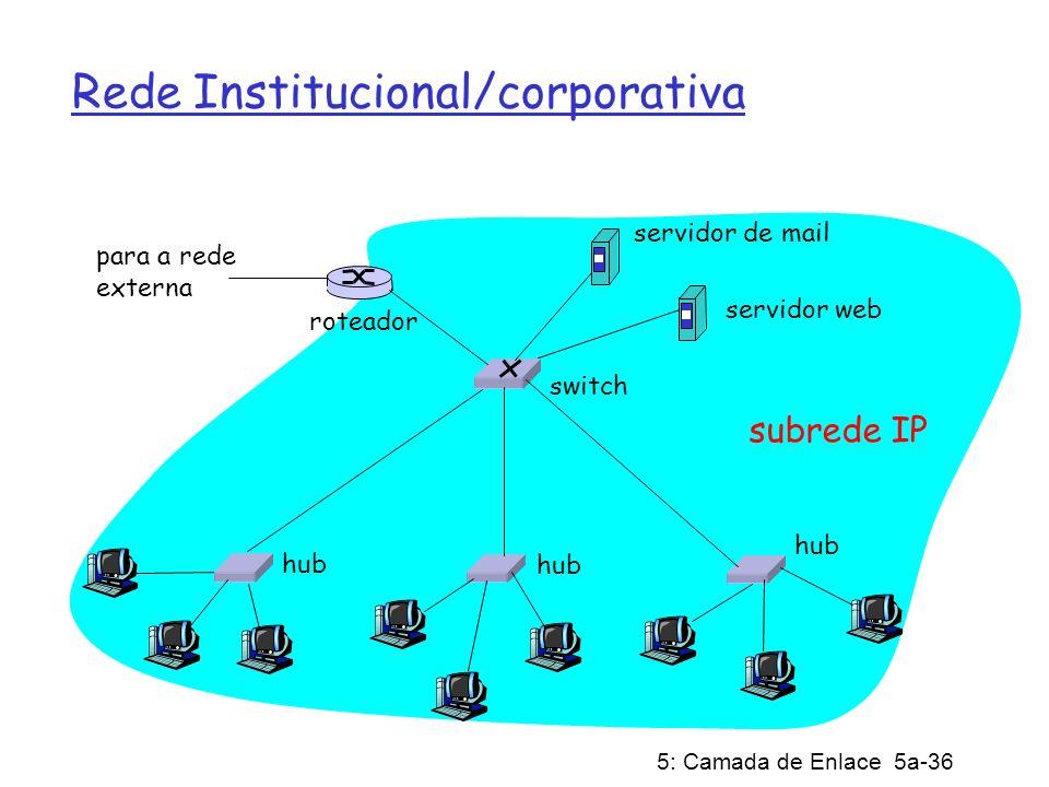 5: Camada de Enlace 5a-36 Rede Institucional/corporativa hub switch para a rede externa roteador subrede IP servidor de mail servidor web