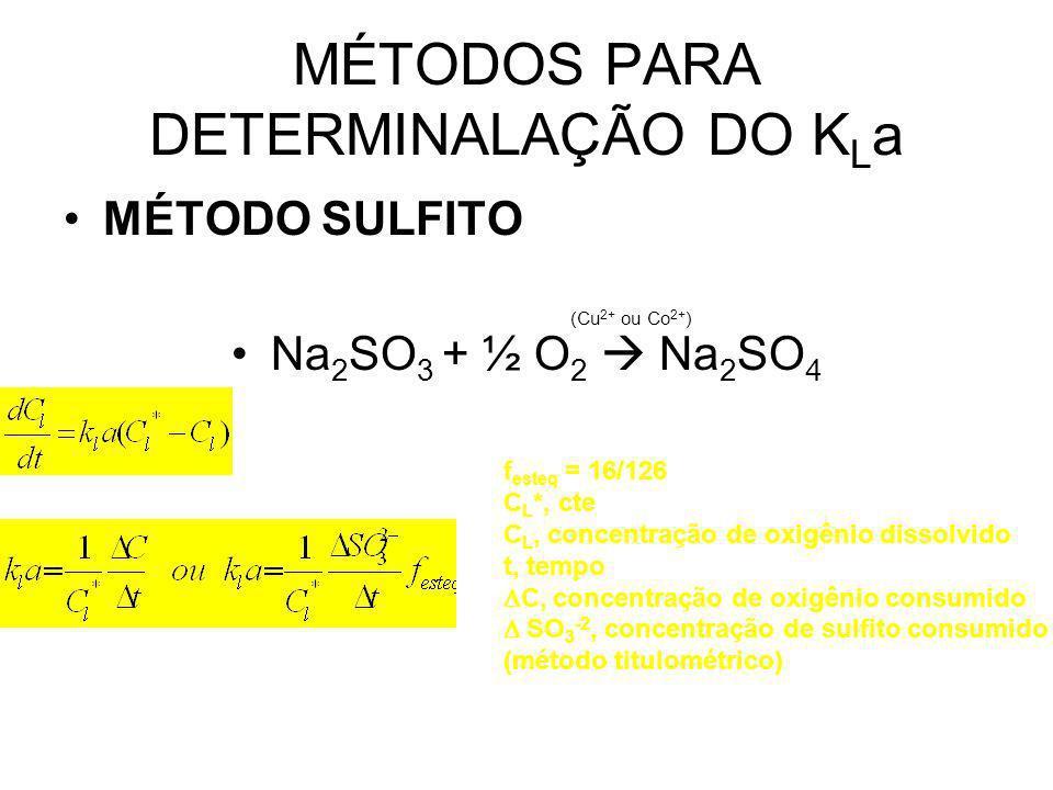 MÉTODOS PARA DETERMINALAÇÃO DO K L a MÉTODO SULFITO Na 2 SO 3 + ½ O 2 Na 2 SO 4 (Cu 2+ ou Co 2+ ) f esteq = 16/126 C L *, cte C L, concentração de oxigênio dissolvido t, tempo C, concentração de oxigênio consumido SO 3 -2, concentração de sulfito consumido (método titulométrico)