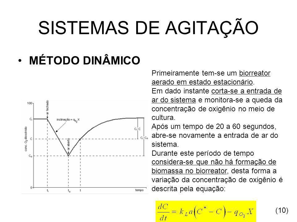 SISTEMAS DE AGITAÇÃO MÉTODO DINÂMICO Primeiramente tem-se um biorreator aerado em estado estacionário.