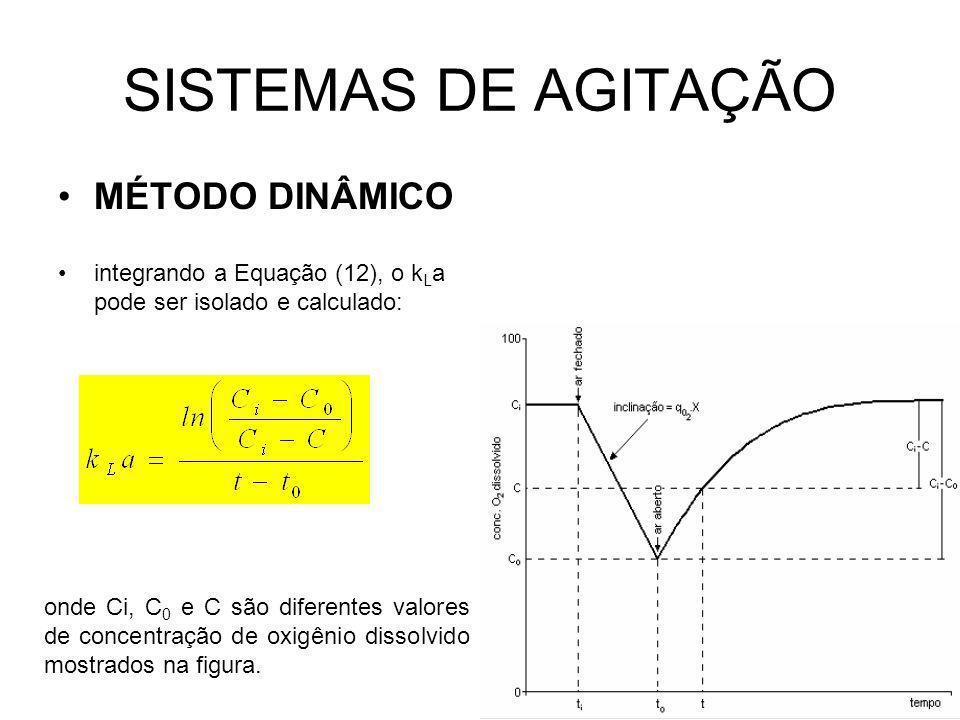 SISTEMAS DE AGITAÇÃO MÉTODO DINÂMICO integrando a Equação (12), o k L a pode ser isolado e calculado: onde Ci, C 0 e C são diferentes valores de concentração de oxigênio dissolvido mostrados na figura.