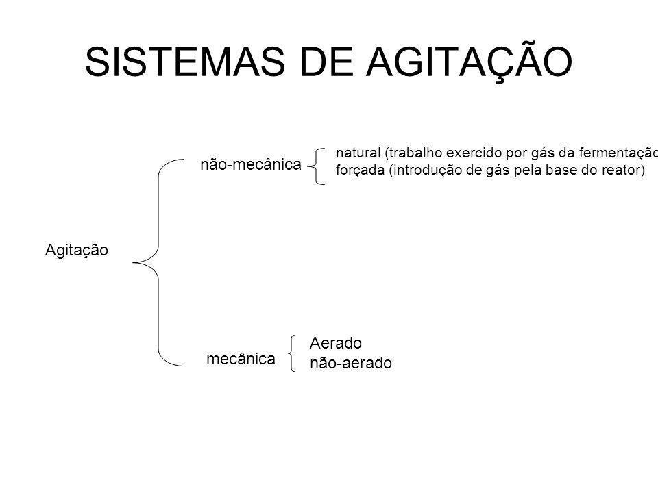 SISTEMAS DE AGITAÇÃO Agitação não-mecânica natural (trabalho exercido por gás da fermentação) forçada (introdução de gás pela base do reator) mecânica Aerado não-aerado