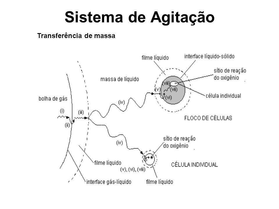 Sistema de Agitação Transferência de massa