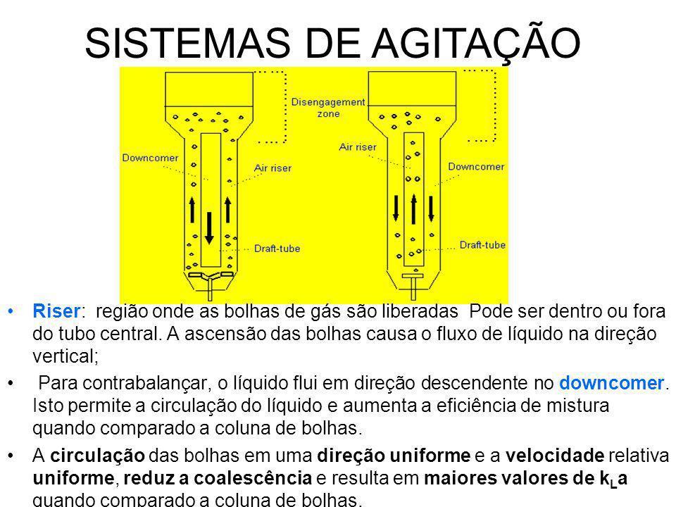 SISTEMAS DE AGITAÇÃO Riser: região onde as bolhas de gás são liberadas Pode ser dentro ou fora do tubo central.