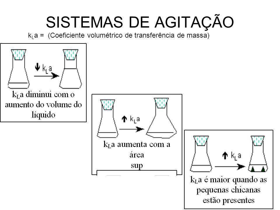 SISTEMAS DE AGITAÇÃO k L a = (Coeficiente volumétrico de transferência de massa)
