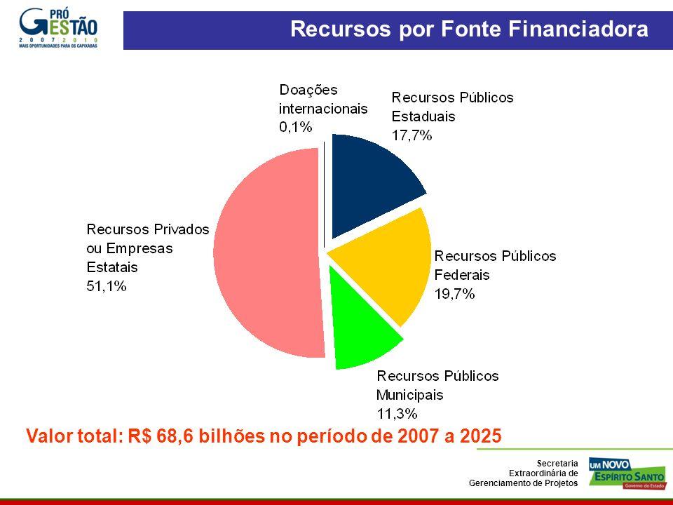 Valor total: R$ 68,6 bilhões no período de 2007 a 2025 ES 2025 - Carteira de 93 Projetos Recursos por Fonte Financiadora Secretaria Extraordinária de Gerenciamento de Projetos