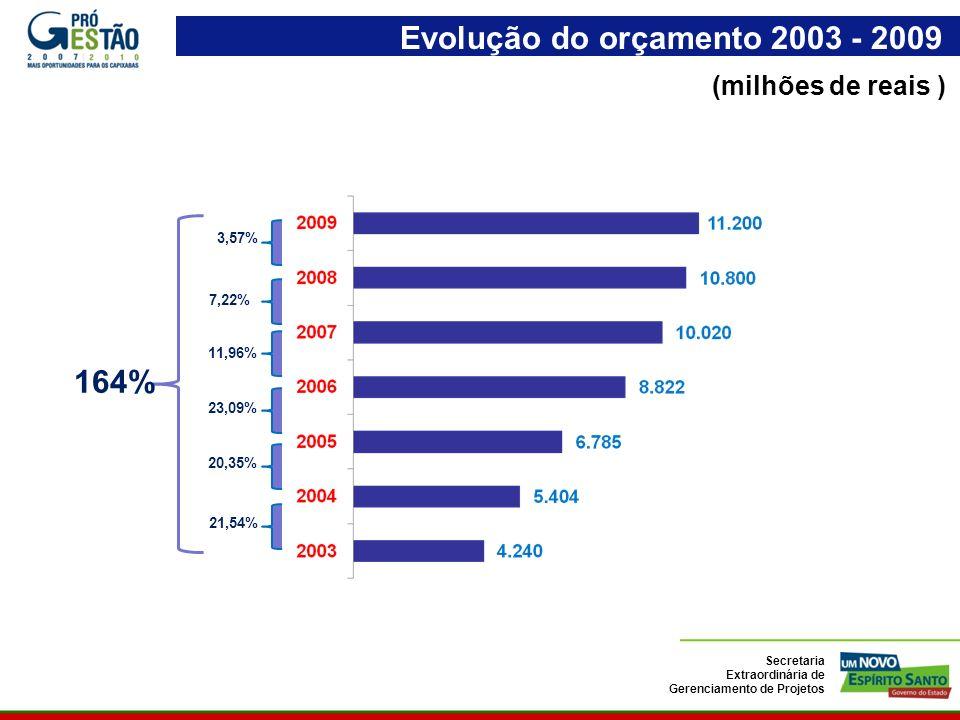 (milhões de reais ) 3,57% 20,35% 21,54% 23,09% 11,96% 7,22% 164% Evolução do orçamento 2003 - 2009 Secretaria Extraordinária de Gerenciamento de Projetos