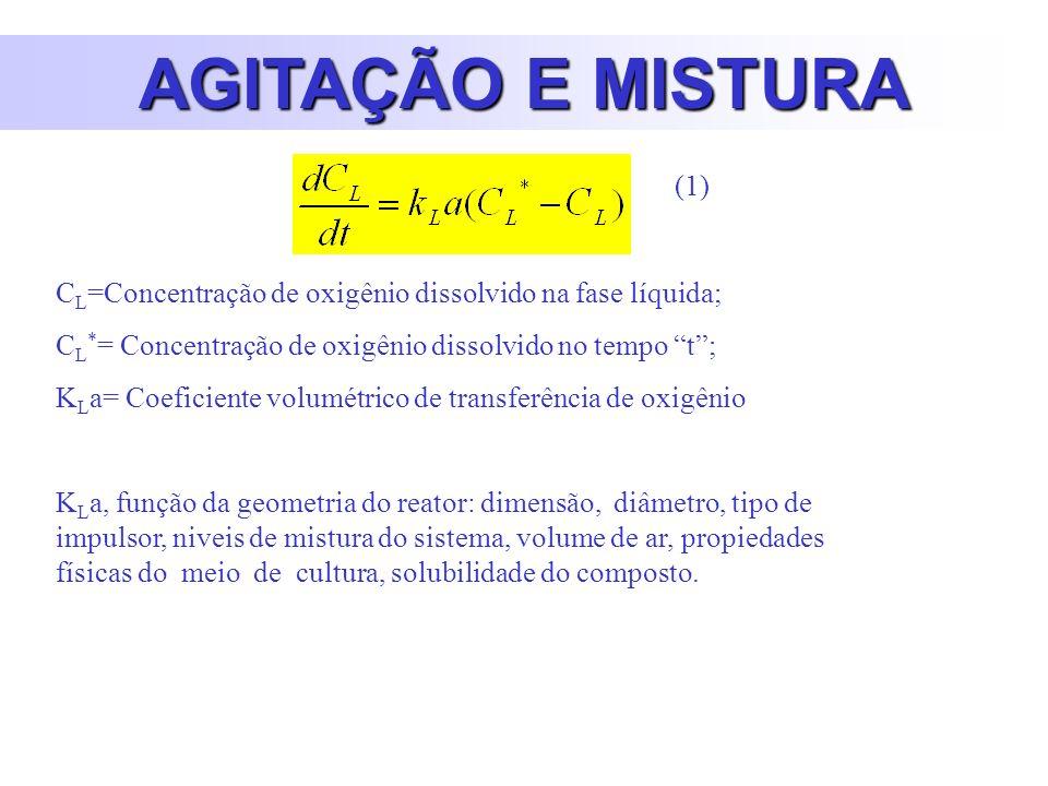 AGITAÇÃO E MISTURA C L =Concentração de oxigênio dissolvido na fase líquida; C L * = Concentração de oxigênio dissolvido no tempo t; K L a= Coeficiente volumétrico de transferência de oxigênio K L a, função da geometria do reator: dimensão, diâmetro, tipo de impulsor, niveis de mistura do sistema, volume de ar, propiedades físicas do meio de cultura, solubilidade do composto.