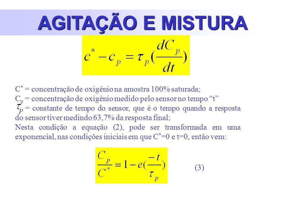 AGITAÇÃO E MISTURA C * = concentração de oxigênio na amostra 100% saturada; C p = concentração de oxigênio medido pelo sensor no tempo t = constante de tempo do sensor, que é o tempo quando a resposta do sensor tiver medindo 63,7% da resposta final; Nesta condição a equação (2), pode ser transformada em uma exponencial, nas condições iniciais em que C * =0 e t=0, então vem: (3)