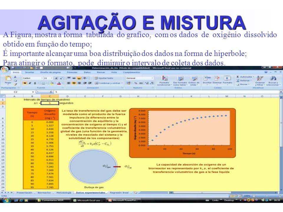 AGITAÇÃO E MISTURA A Figura, mostra a forma tabulada do grafico, com os dados de oxigênio dissolvido obtido em função do tempo; É importante alcançar uma boa distribuição dos dados na forma de hiperbole; Para atingir o formato, pode diminuir o intervalo de coleta dos dados.