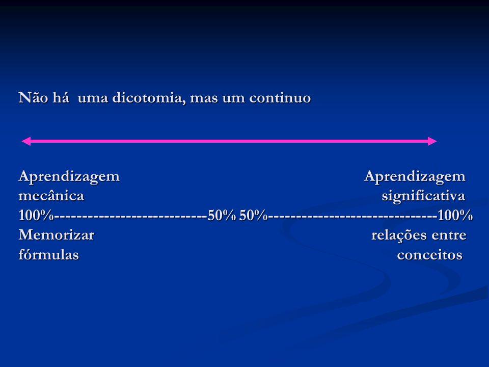 Não há uma dicotomia, mas um continuo Aprendizagem Aprendizagem mecânica significativa 100%----------------------------50% 50%------------------------