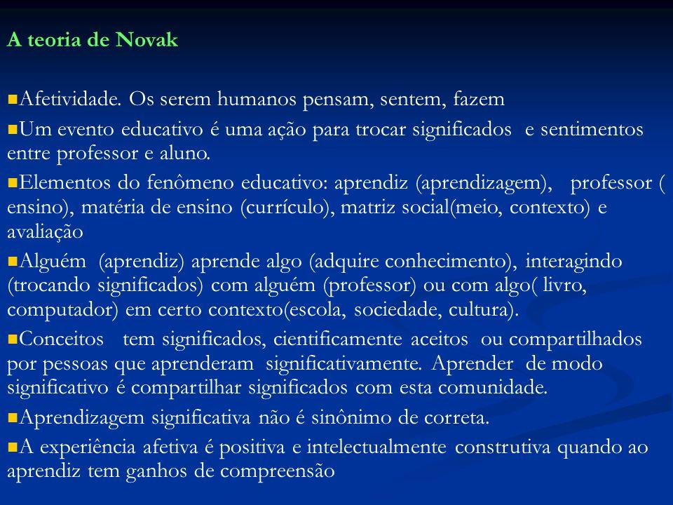 A teoria de Novak Afetividade. Os serem humanos pensam, sentem, fazem Um evento educativo é uma ação para trocar significados e sentimentos entre prof