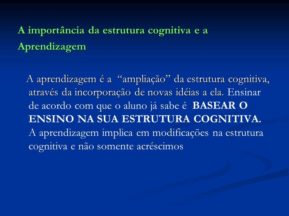 A importância da estrutura cognitiva e a Aprendizagem A aprendizagem é a ampliação da estrutura cognitiva, através da incorporação de novas idéias a e